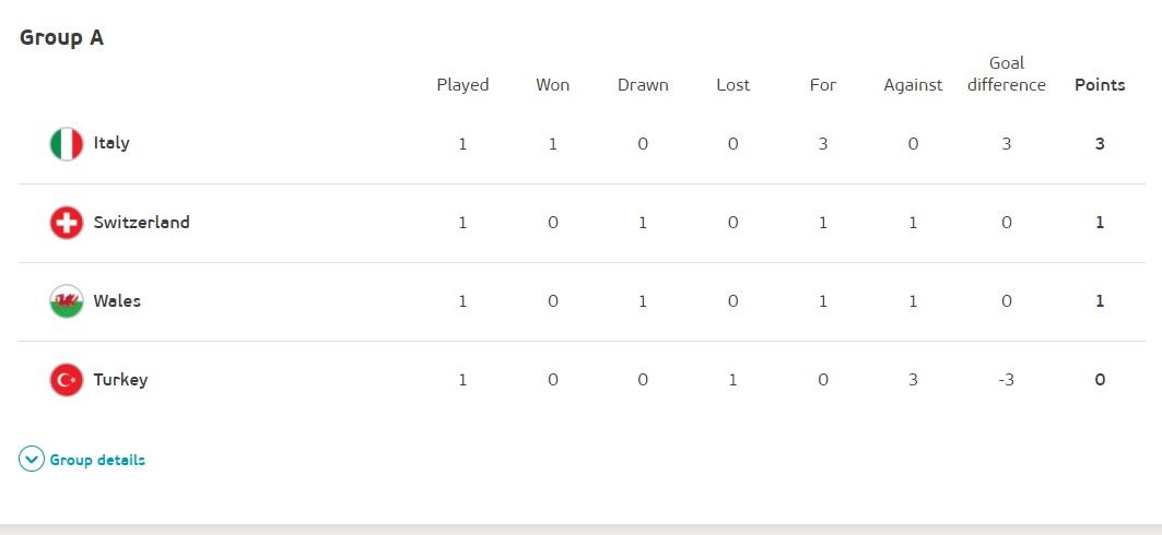歐國盃A組戰績。圖:翻攝自UEFA2020