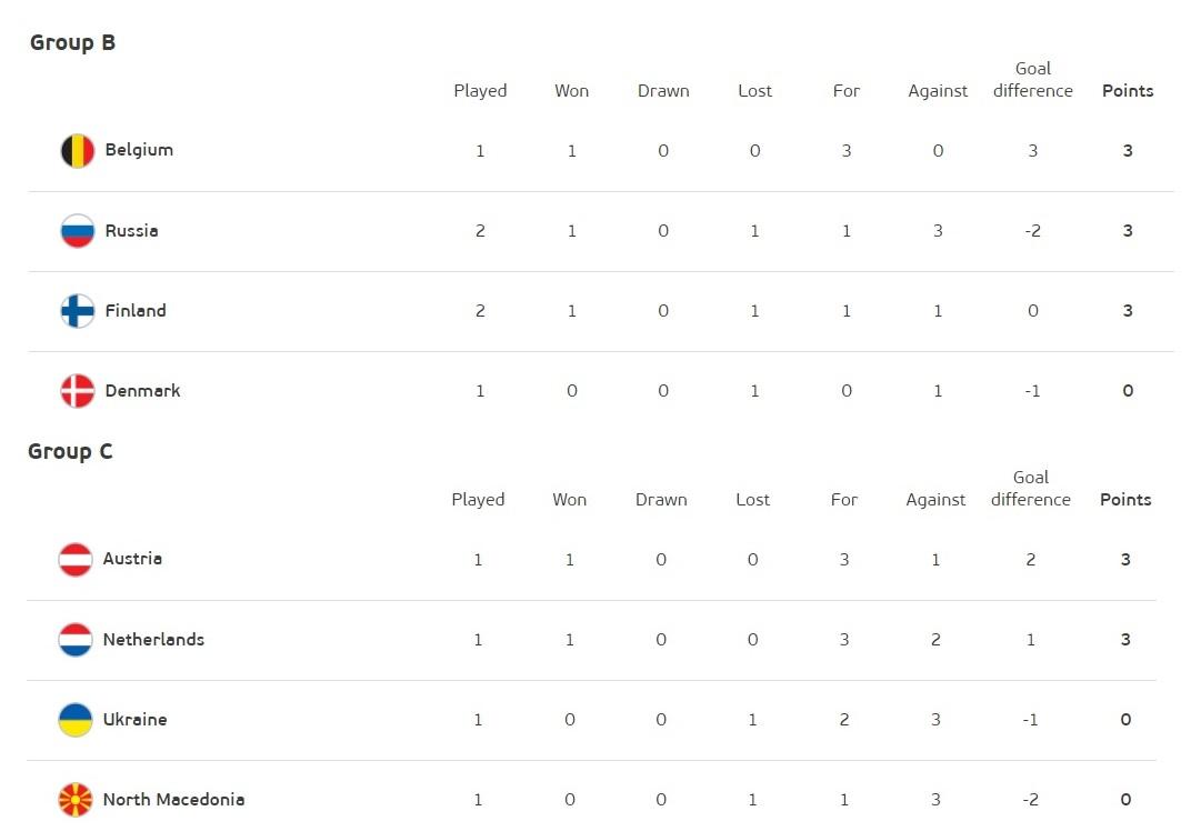 【歐洲國家盃足球賽玩運彩】歐國盃》運彩看好比利時勝丹麥 烏克蘭、荷蘭雙搶C組晉級名額 | 體育 | 歐洲國家盃2021直播賽程
