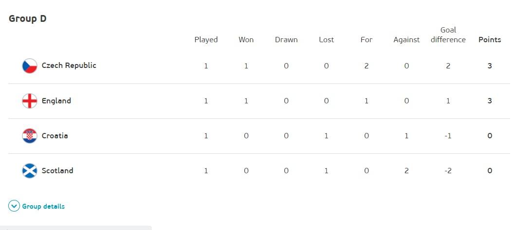 【歐洲國家盃足球賽玩運彩】歐國盃》英國內戰D組上演 捷、克大戰運彩看好的是… | 體育 | 歐洲國家盃2021直播賽程