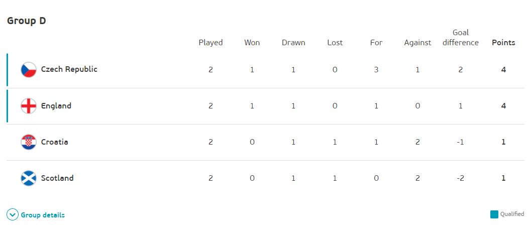 歐國盃D組戰績。圖:UEFA