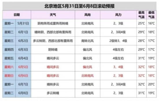 北京發布雷電藍色預警外出注意防雨防雷電